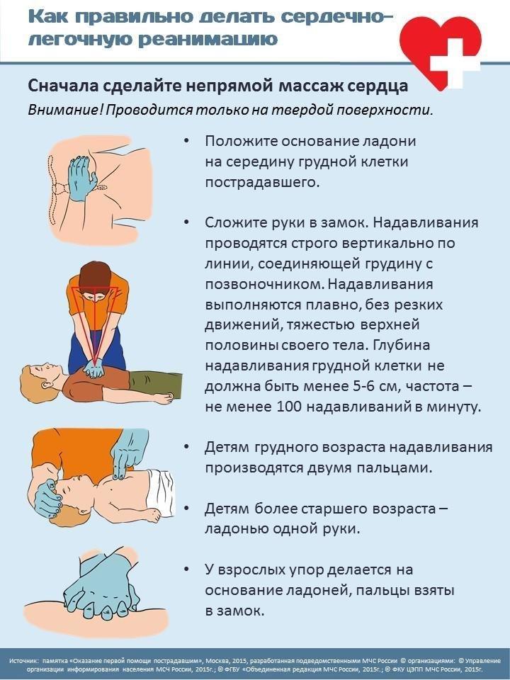 Порядок проведения сердечно-легочной реанимации у взрослых и детей