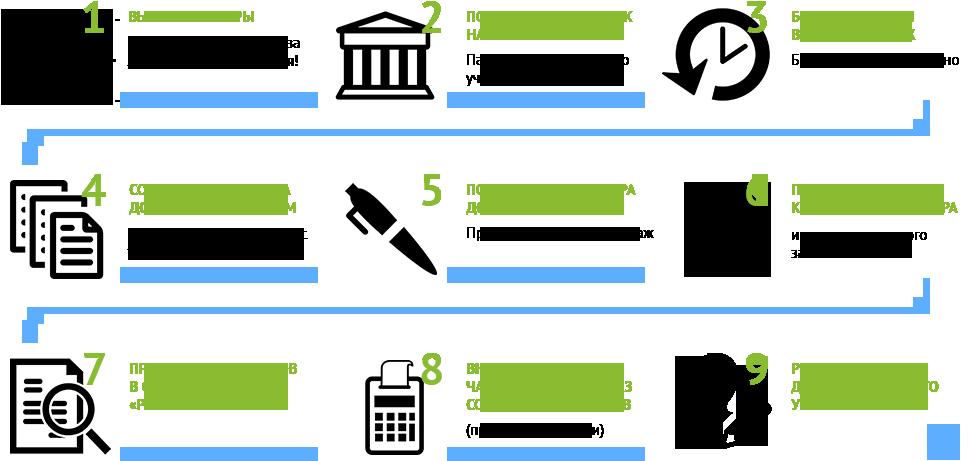 Предоставление военной ипотеки в 2020 году: как работает, условия и порядок оформления