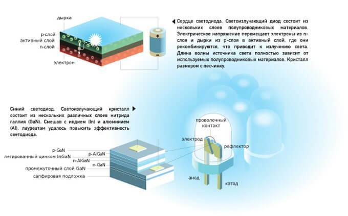 Характеристики светодиодов: описание маркировок и технических параметров диодов для лам освещения, какие размеры, вес, мощность, напряжение в led разных марок