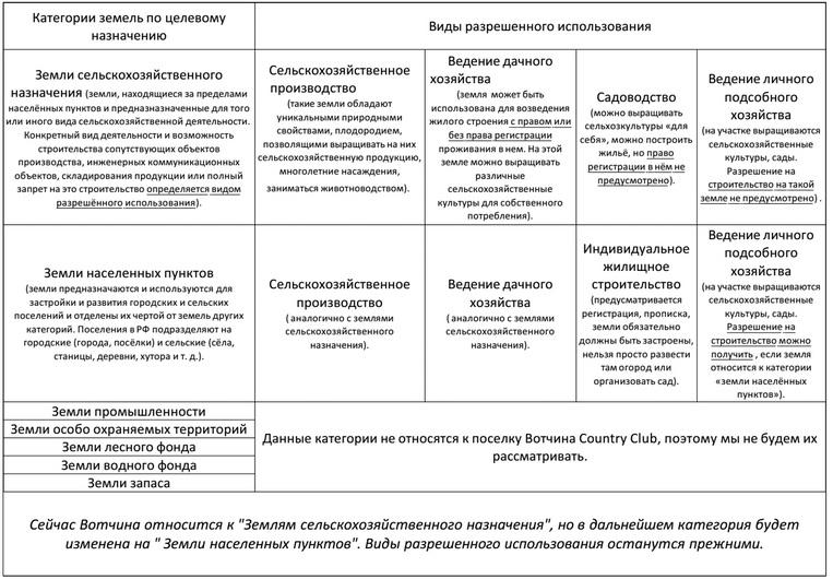 Плюсы и минусы категории земли населенных пунктов (знп)