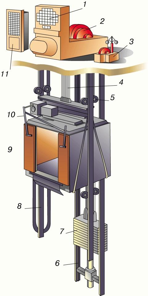 Что такое лифт? определение и история изобретения