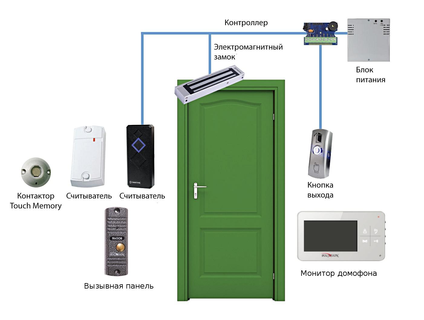 Скуд — система контроля и управления доступом: что это такое, типы, возможности