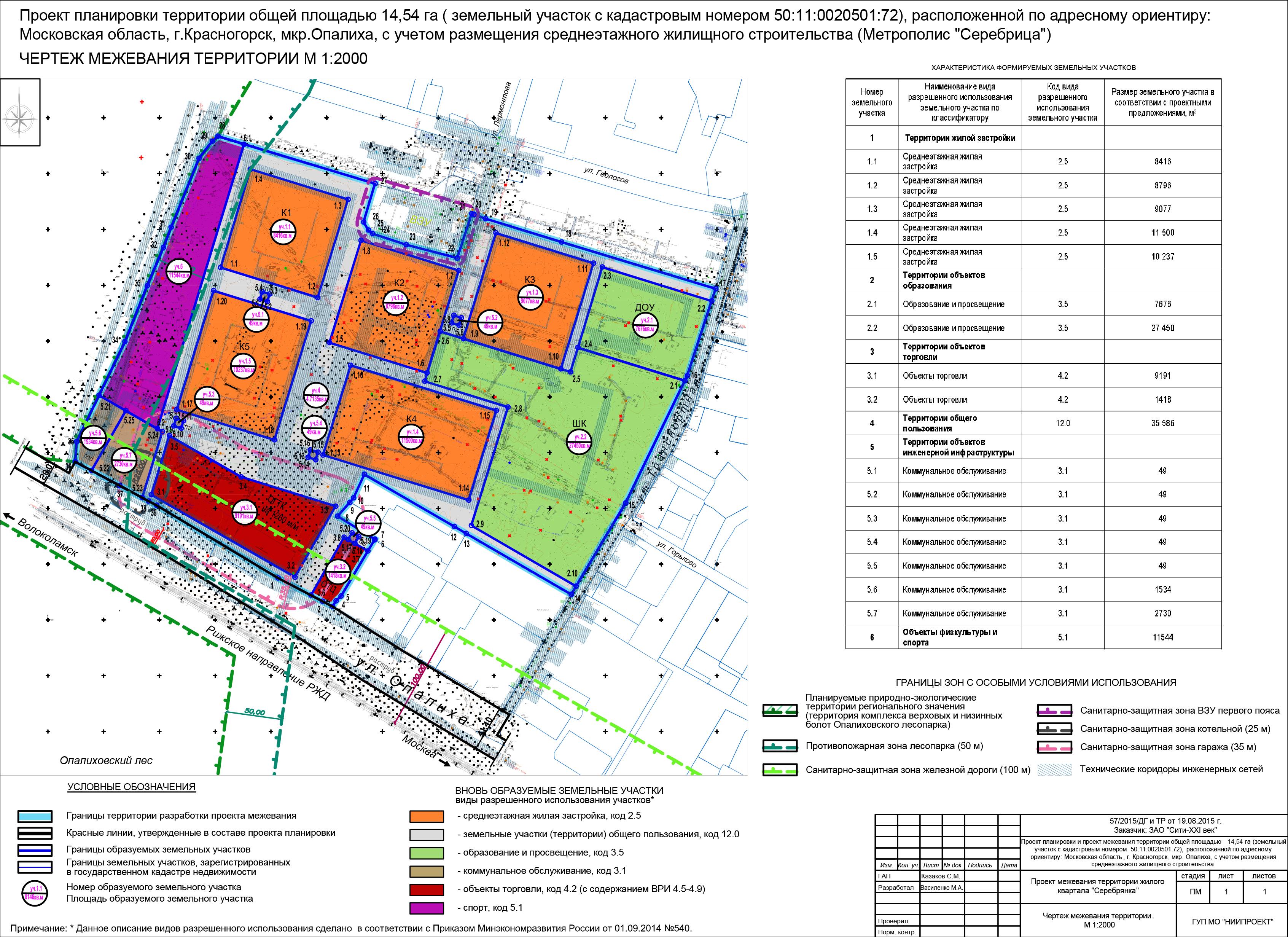 Проект планировки территории в рф: правовые особенности
