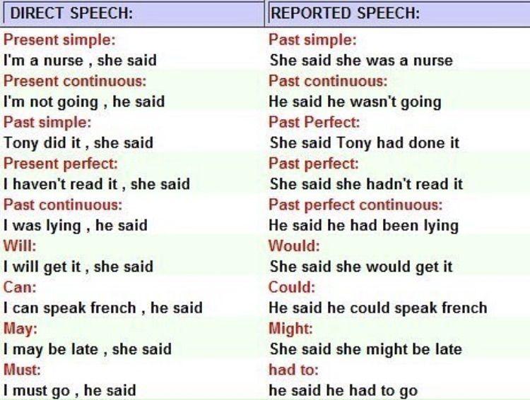 Косвенная речь в английском языке: правила, примеры и исключения в различных временных формах