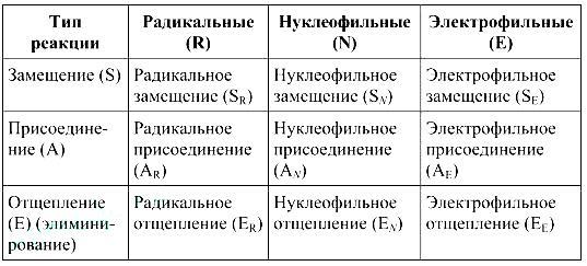 Урок 5. скорость химической реакции