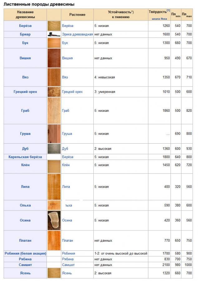Разнообразие видов древесины, их свойства