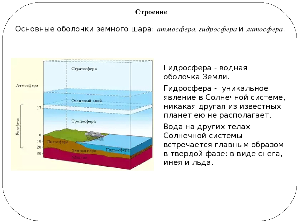 Гидросфера – моря, части земли, природные явления и влияние человека (5 класс, география)