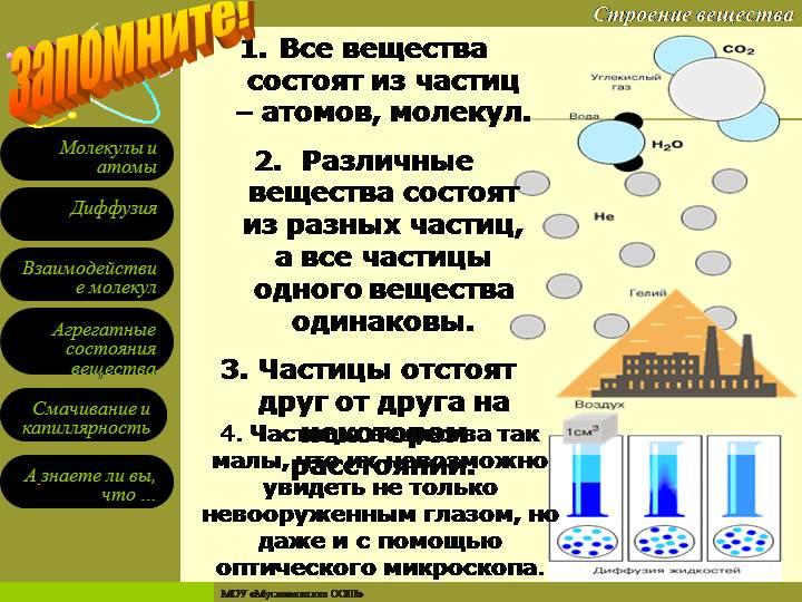 Кристаллические решетки | himiyaklas.ru