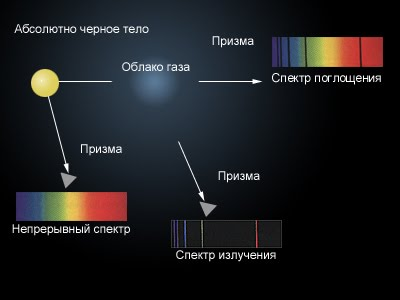 Виды спектров. спектральный анализ - класс!ная физика