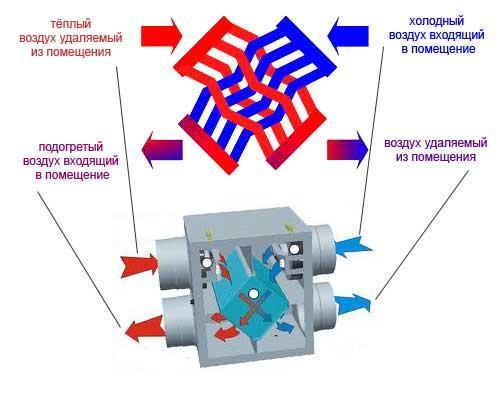 Система рекуперации воздуха: разновидности, их основные преимущества и недостатки