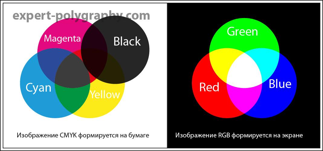 Что такое цветовые модели и какими они бывают