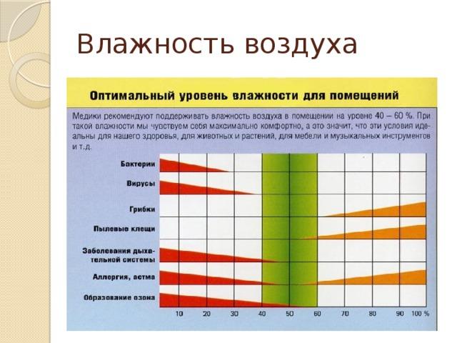 Абсолютная влажность воздуха — википедия. что такое абсолютная влажность воздуха