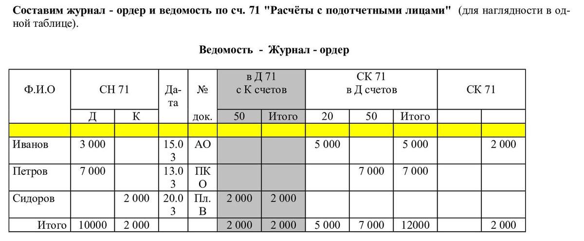 Вид счета в заявлении на возврат ндфл