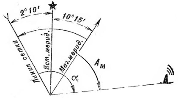 Определение азимутов, дирекционных углов и магнитных склонений