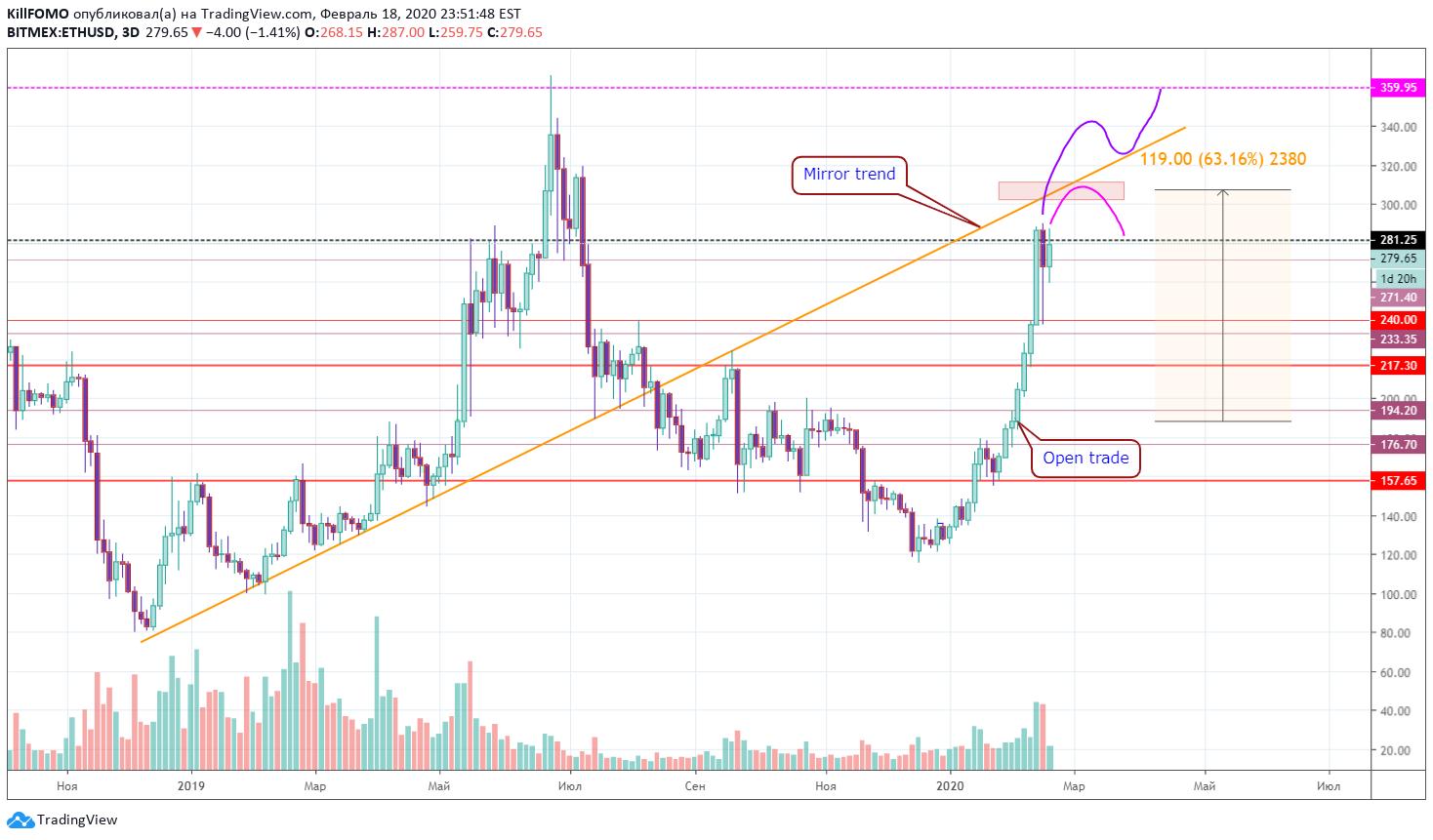 Как правильно настраивать живой график на tradingview?