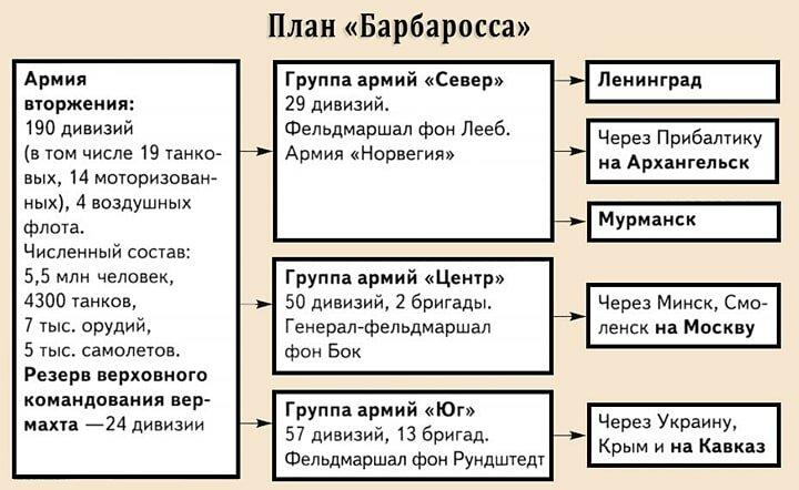 План барбаросса или директива 21, стратегия захвата советского союза | tvercult.ru