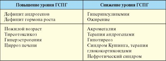 Гспг гормон: что это такое у мужчин, норма и причины отклонений | fr-dc.ru