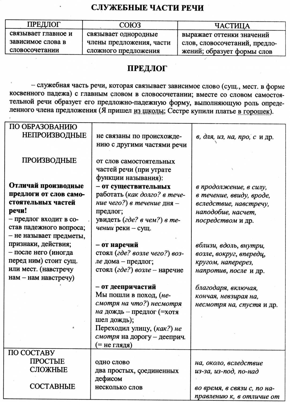 Самостоятельные части речи (таблица с примерами)