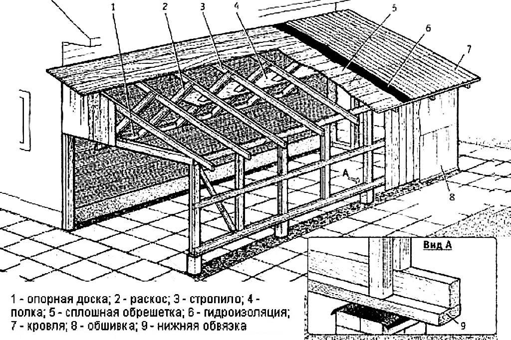 Терраса или веранда: 10 лучших решений для дачи - postel-deluxe.ru