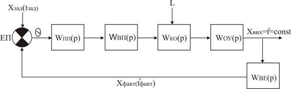 Что такое структурные схемы. виды структурных схем. структурные электрические схемы