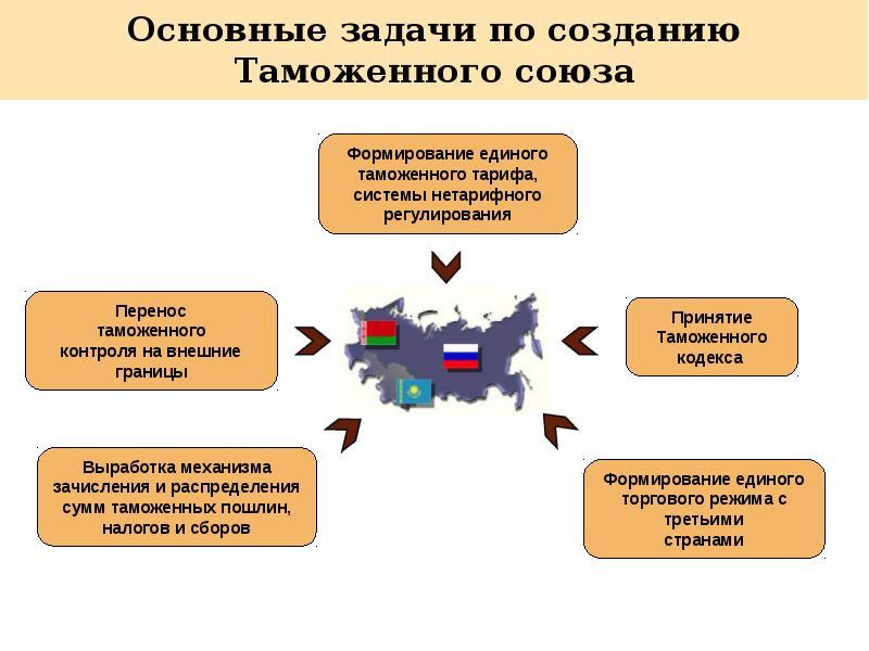 Евразийский экономический союз (еаэс), россия - деловой квартал