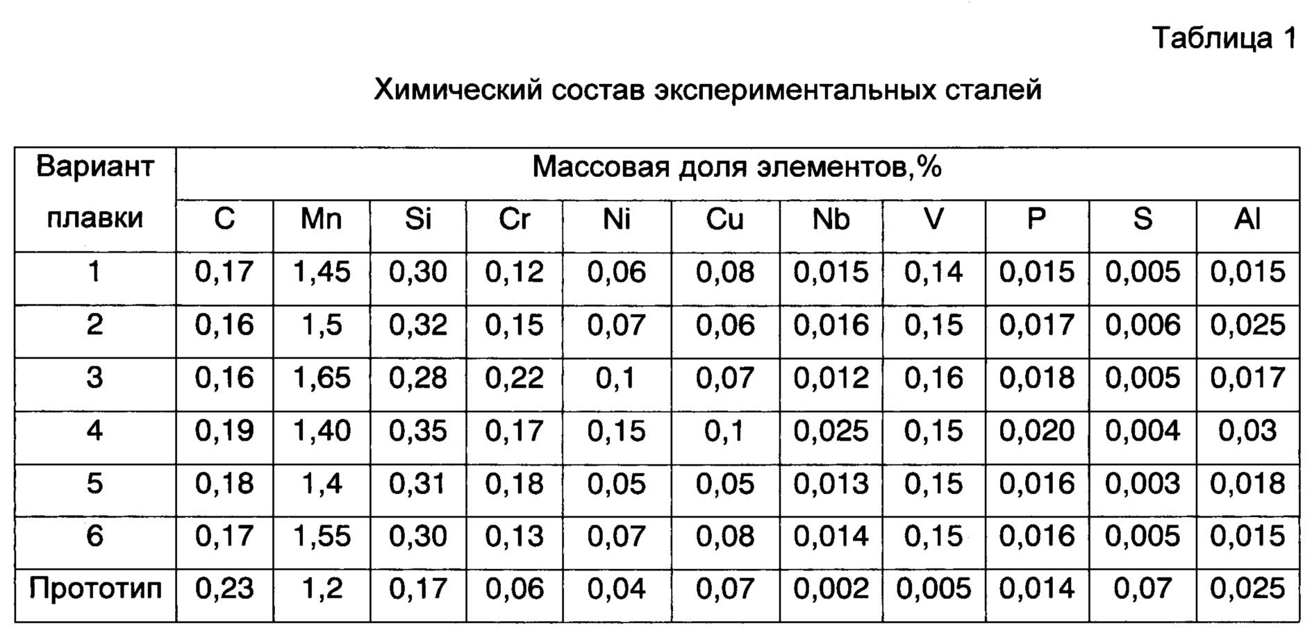 Легирование стали: классификация и описание процесса