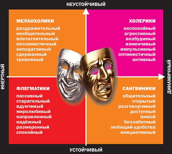 Типы темперамента и их психологическая характеристика  (сангвиник, холерик, флегматик, меланхолик)