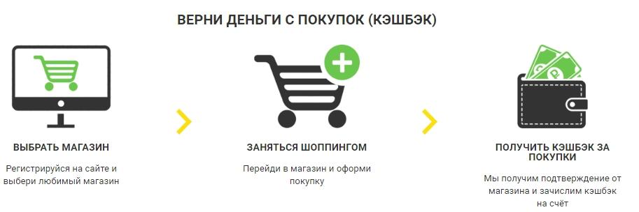 Магазин Получить