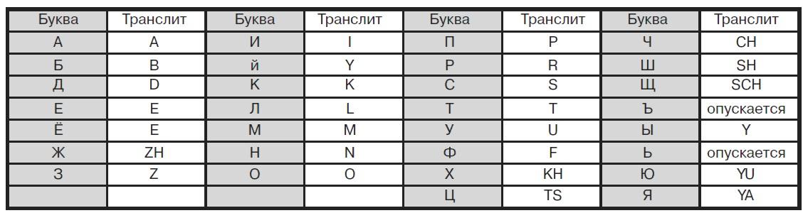 Транслит онлайн - транслитерация с русского на английский по госту и правилам