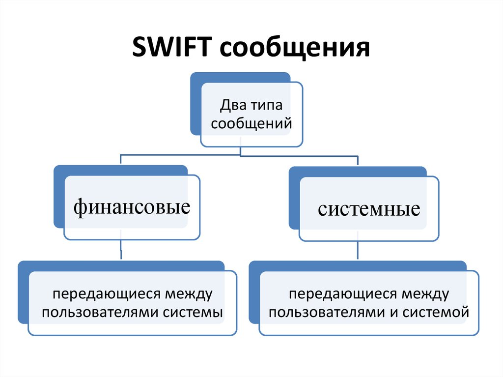 Что такое swift-код банка?