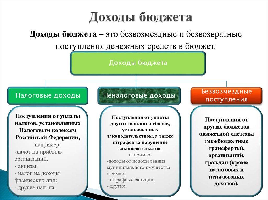 Что такое казна? государственная казна: структура и источники пополнения