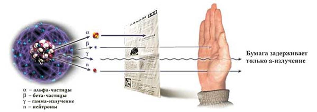 Ионизирующее излучение — википедия с видео // wiki 2