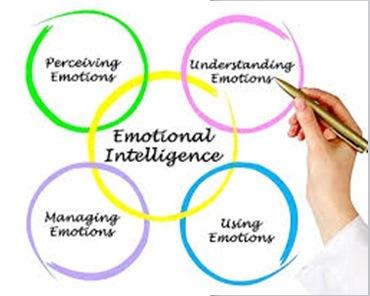 Эмоциональный, социальный и социально-эмоциональный интеллект