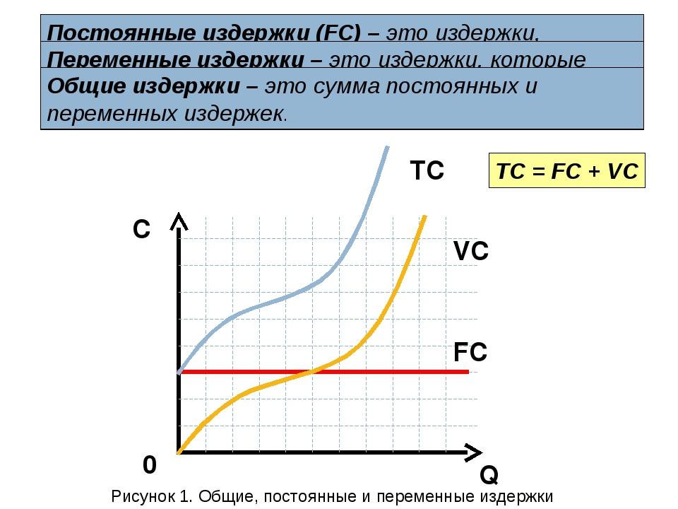 Затраты производственные