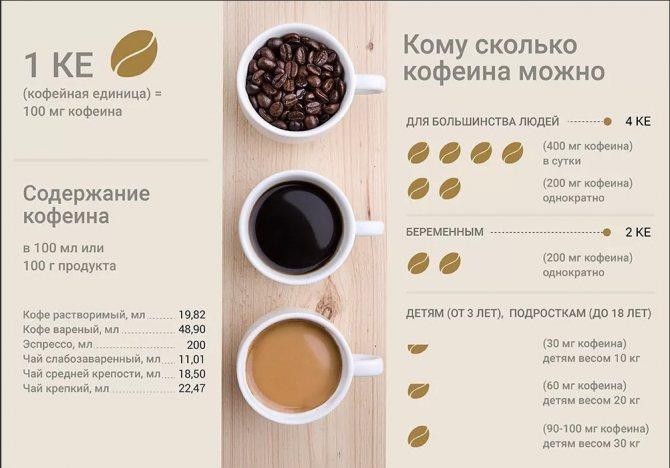 Кофеин: какие эффекты оказывает на мозг и организм