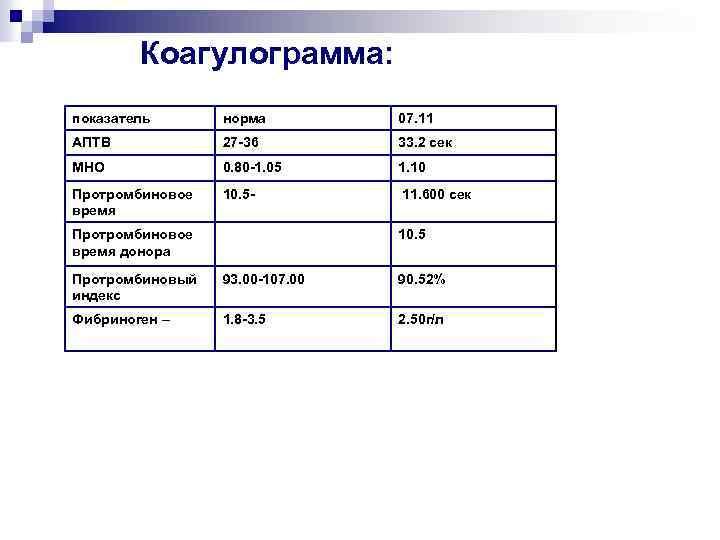 Коагулограмма крови: что это за анализ, когда назначается и что показывает, расшифровка результатов, нормы