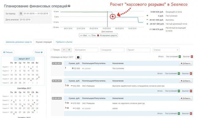 Кассовые разрывы – это временный недостаток необходимых денежных средств: причины, формула расчета, прогнозирование :: businessman.ru
