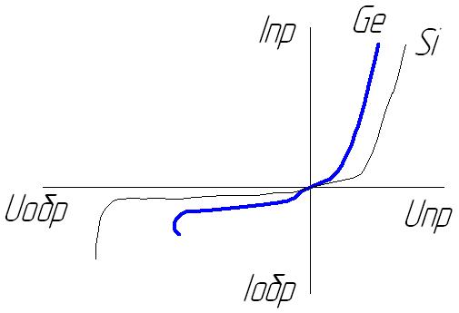 Коэффициент размножения на быстрых нейтронах