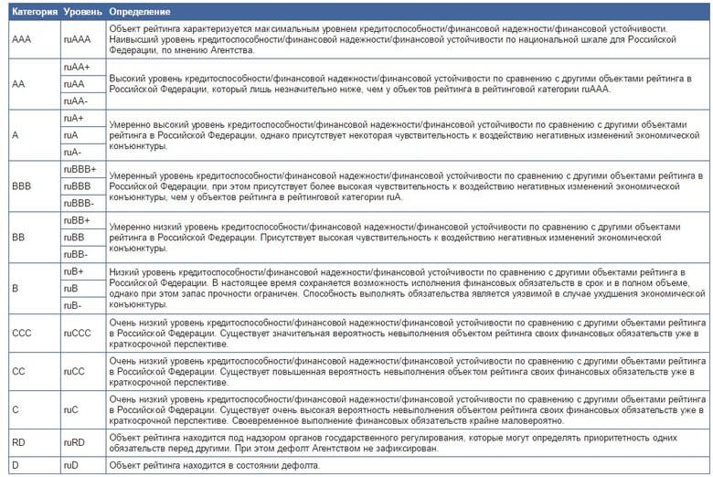 Как узнать кредитный рейтинг бесплатно | что значит кредитный рейтинг и на что влияет | банки.ру