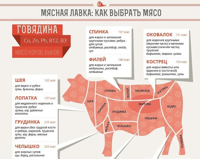 Говяжий огузок — что это такое, какие блюда из него можно приготовить