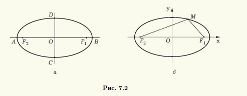 Эллипс – фокусное расстояние, уравнение, свойства и эксцентриситет фигуры