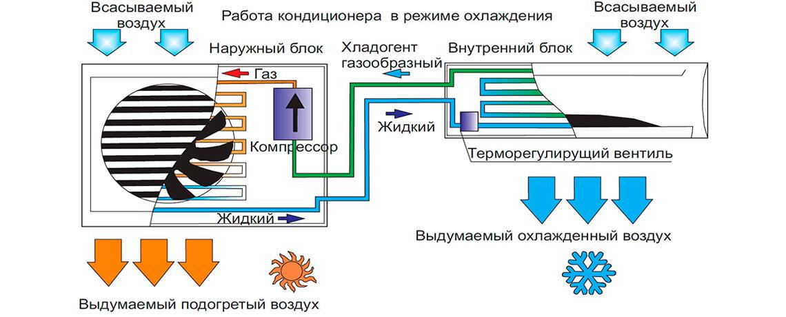 Что такое инверторный кондиционер, как работает сплит-система