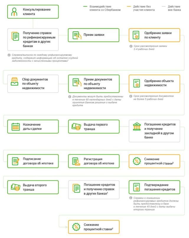 Онлайн-заявка на рефинансирование кредитов в сбербанке россии