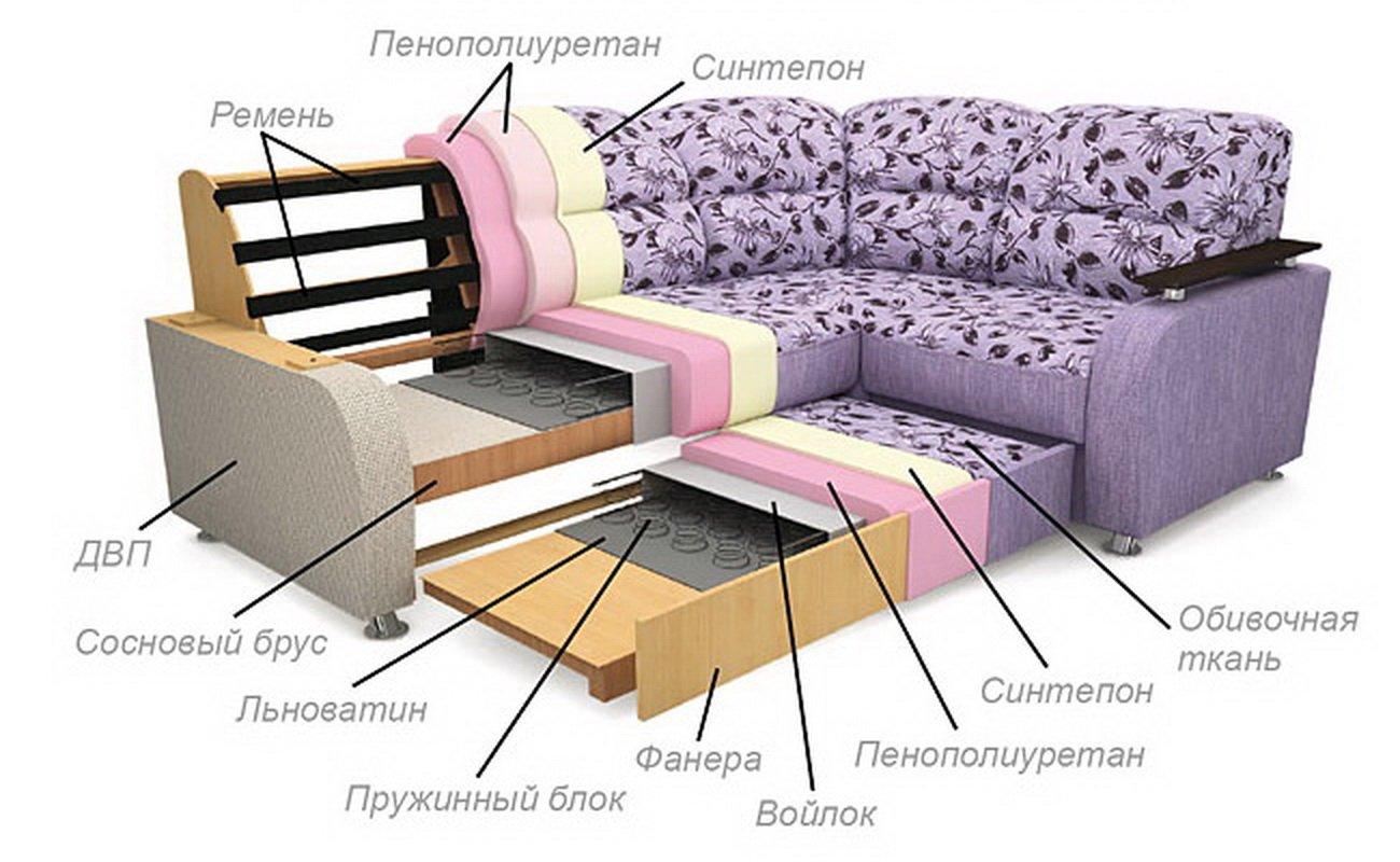 Какой диван лучше: пружинный или из пенополиуретана