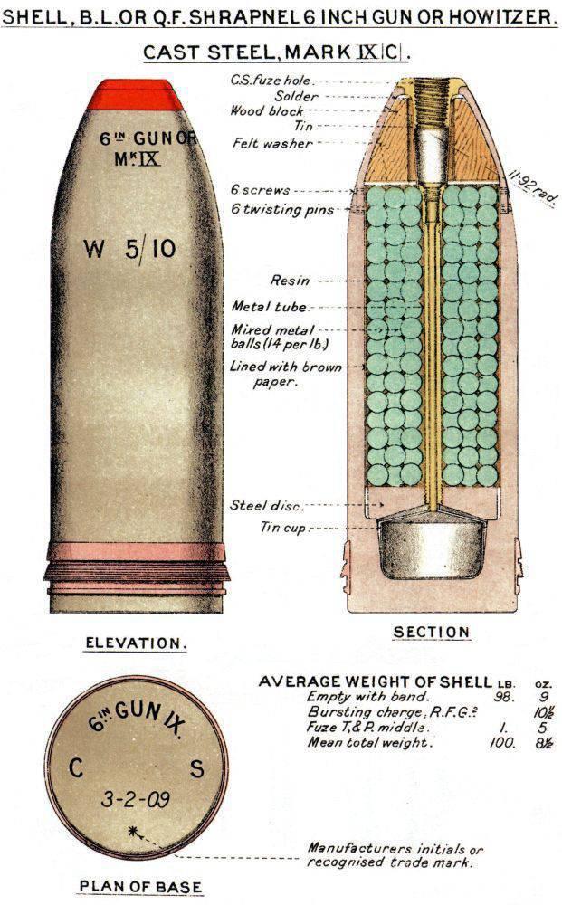 Шрапнель - устройство боеприпасов и принцип действия, история разработки и создатель, снаряды-предшественники и наследники, влияние на ведение войн