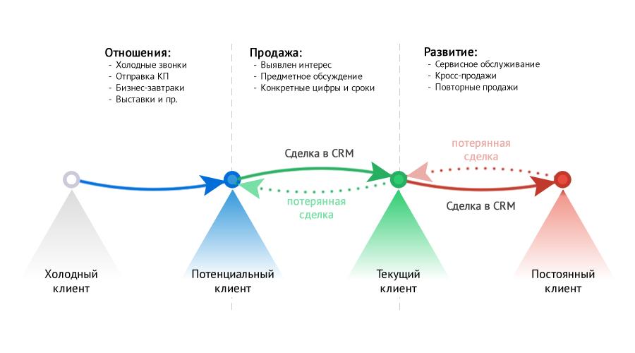 Что такое pos-материалы: виды, размещение, примеры   calltouch.блог