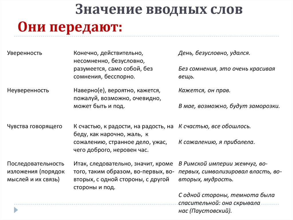 Вводные и вставные конструкции – примеры (8 класс, русский язык)