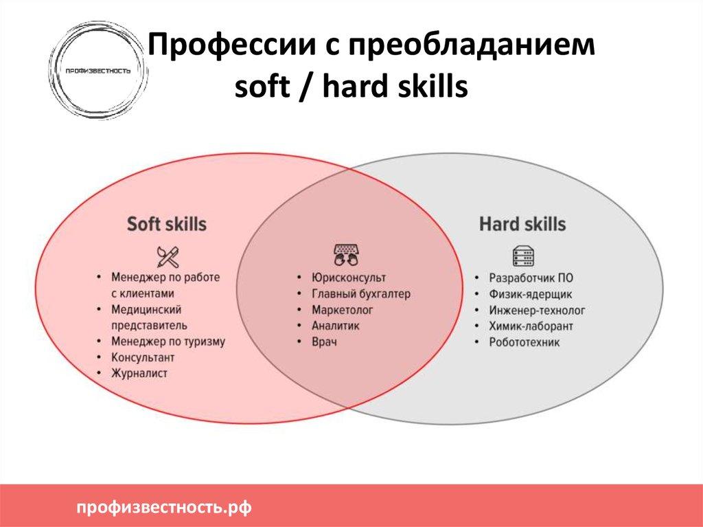 Soft skills— новые hard skills: стратегия по развитию «гибких» навыков