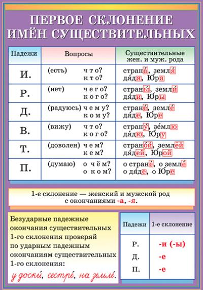 3.2.2. род, число, падеж и склонение имён существительных