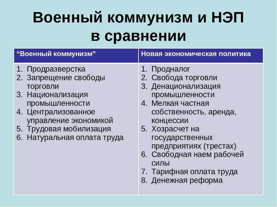 Политика военного коммунизма в россии и ее итоги